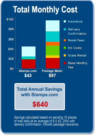 Look at How Much Money You Save With Stamps.com